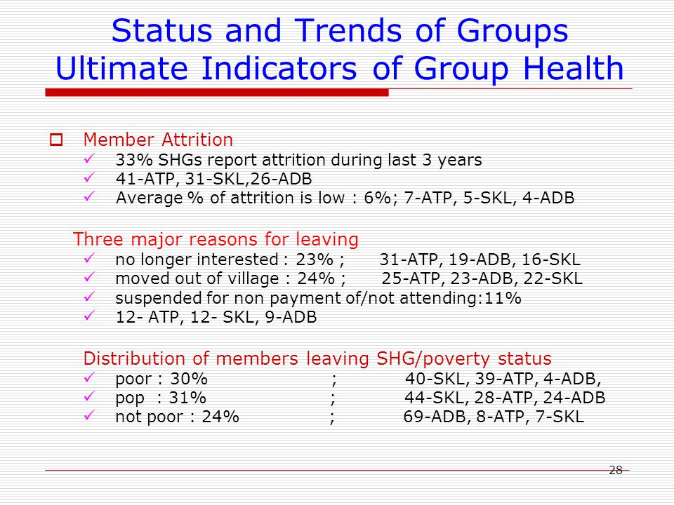 28 Status and Trends of Groups Ultimate Indicators of Group Health  Member Attrition 33% SHGs report attrition during last 3 years 41-ATP, 31-SKL,26-ADB Average % of attrition is low : 6%; 7-ATP, 5-SKL, 4-ADB Three major reasons for leaving no longer interested : 23% ; 31-ATP, 19-ADB, 16-SKL moved out of village : 24% ; 25-ATP, 23-ADB, 22-SKL suspended for non payment of/not attending:11% 12- ATP, 12- SKL, 9-ADB Distribution of members leaving SHG/poverty status poor : 30% ; 40-SKL, 39-ATP, 4-ADB, pop : 31% ; 44-SKL, 28-ATP, 24-ADB not poor : 24% ; 69-ADB, 8-ATP, 7-SKL