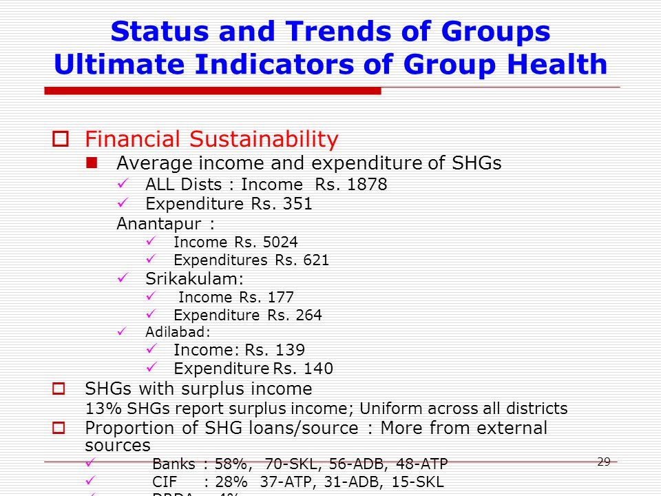 29 Status and Trends of Groups Ultimate Indicators of Group Health  Financial Sustainability Average income and expenditure of SHGs ALL Dists : Income Rs.