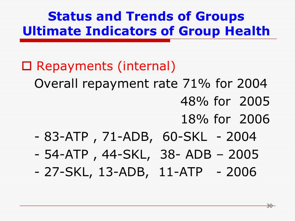 30 Status and Trends of Groups Ultimate Indicators of Group Health  Repayments (internal) Overall repayment rate 71% for 2004 48% for 2005 18% for 2006 - 83-ATP, 71-ADB, 60-SKL - 2004 - 54-ATP, 44-SKL, 38- ADB – 2005 - 27-SKL, 13-ADB, 11-ATP - 2006