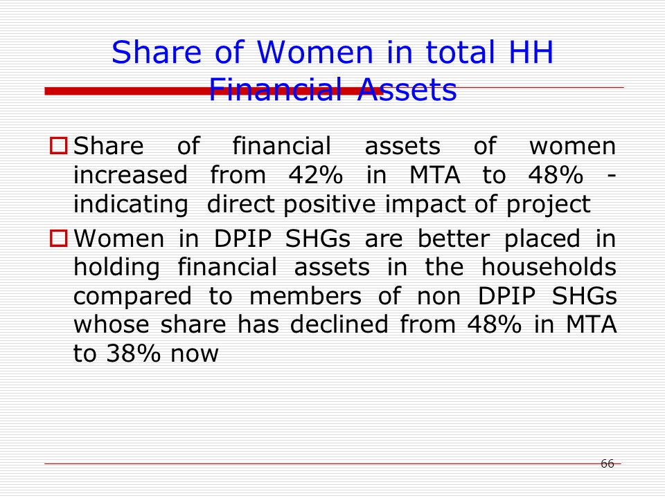 66 Share of Women in total HH Financial Assets  Share of financial assets of women increased from 42% in MTA to 48% - indicating direct positive impact of project  Women in DPIP SHGs are better placed in holding financial assets in the households compared to members of non DPIP SHGs whose share has declined from 48% in MTA to 38% now