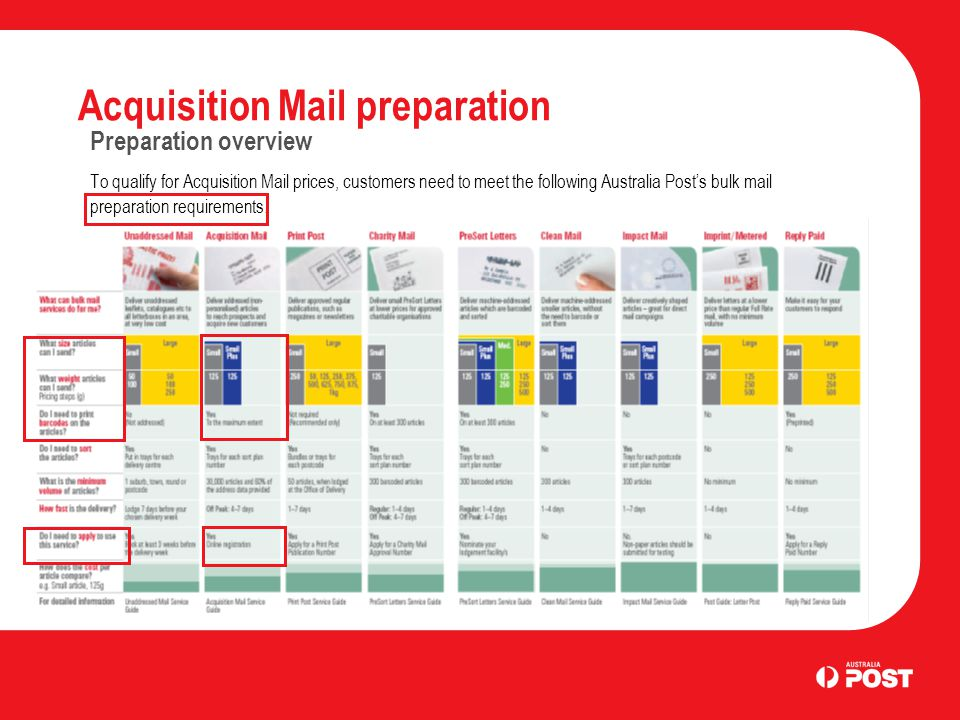 Acquisition Mail preparation Preparation overview To qualify for Acquisition Mail prices, customers need to meet the following Australia Post's bulk m