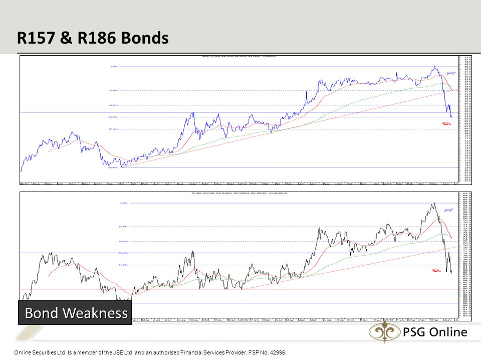 Online Securities Ltd. Is a member of the JSE Ltd. and an authorised Financial Services Provider, FSP No. 42996 R157 & R186 Bonds Bond Weakness Bond W