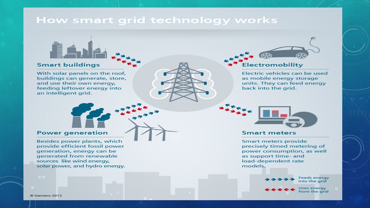SMART GRIDS FOR A SUSTAINABLE CITY Today s power supply networks were not designed to handle the increasing amount of highly fluctuating power generated from renewable energy sources.