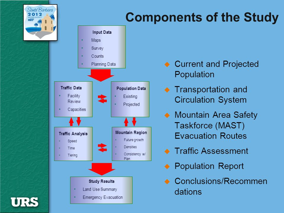 Components of the Study u Current and Projected Population u Transportation and Circulation System u Mountain Area Safety Taskforce (MAST) Evacuation Routes u Traffic Assessment u Population Report u Conclusions/Recommen dations Input Data Maps Survey Counts Planning Data Study Results Land Use Summary Emergency Evacuation Traffic Data Facility Review Capacities Population Data Existing Projected Traffic Analysis Speed Time Tiering Mountain Region Future growth Densities Consistency w/ Plan