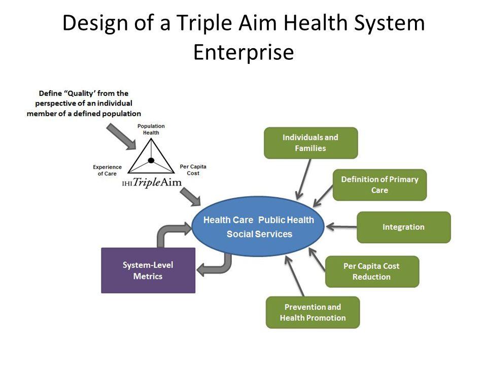 Design of a Triple Aim Health System Enterprise