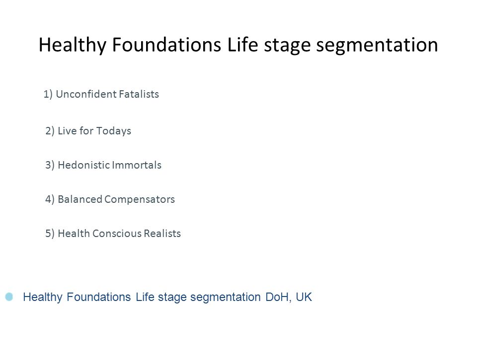 Healthy Foundations Life stage segmentation 1) Unconfident Fatalists 2) Live for Todays 3) Hedonistic Immortals 4) Balanced Compensators 5) Health Conscious Realists http://www.thensmc.com/sites/default/files/301846_HFLS %20Report%20No1_ACC.pdf Healthy Foundations Life stage segmentation DoH, UK