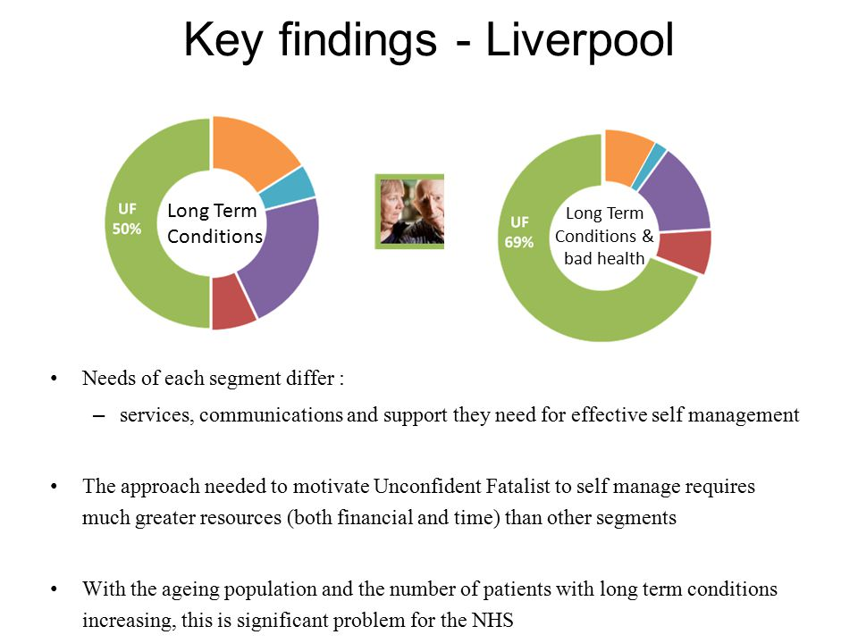 Key findings - Liverpool Needs of each segment differ : – services, communications and support they need for effective self management The approach needed to motivate Unconfident Fatalist to self manage requires much greater resources (both financial and time) than other segments With the ageing population and the number of patients with long term conditions increasing, this is significant problem for the NHS Unconfident Fatalists Long Term Conditions Long Term Conditions & bad health