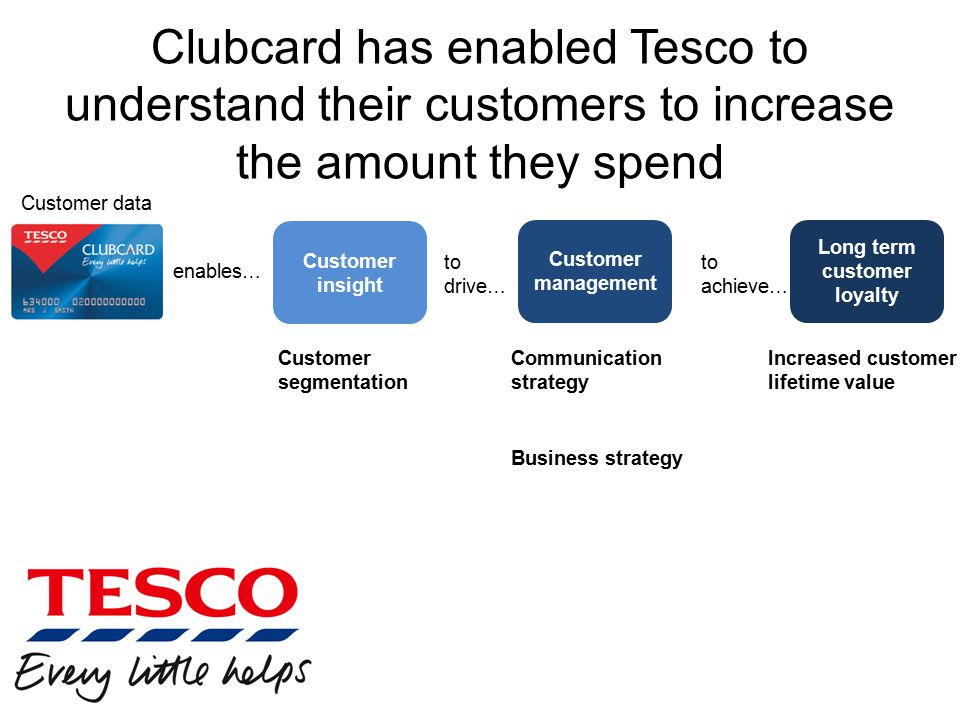 Clubcard has enabled Tesco to understand their customers to increase the amount they spend Customer data Customer insight Customer management Long term customer loyalty enables… to drive… to achieve… Customer segmentation Communication strategy Business strategy Increased customer lifetime value