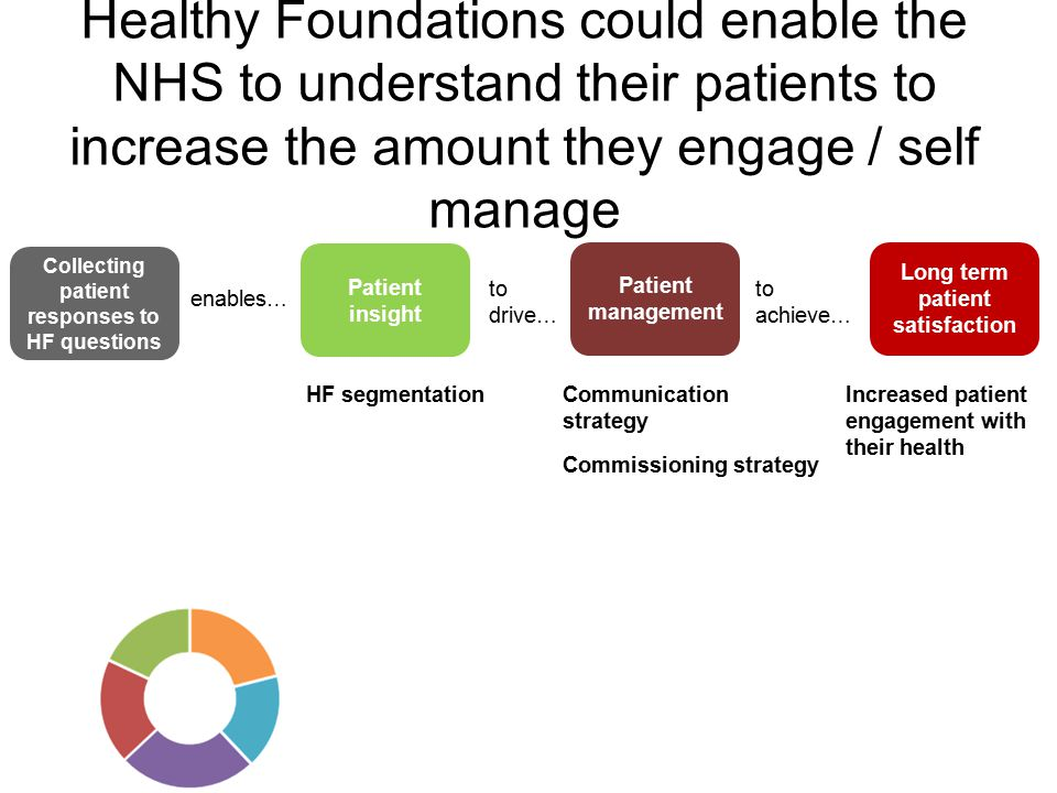 Healthy Foundations could enable the NHS to understand their patients to increase the amount they engage / self manage Patient insight Patient management Long term patient satisfaction enables… to drive… to achieve… HF segmentationCommunication strategy Commissioning strategy Increased patient engagement with their health Collecting patient responses to HF questions