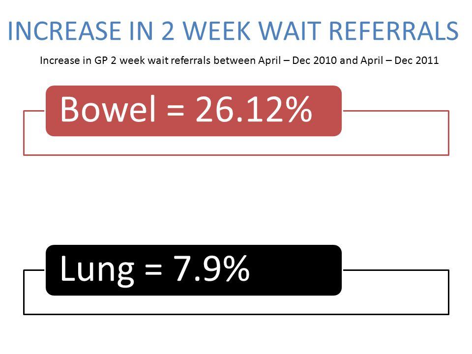 INCREASE IN 2 WEEK WAIT REFERRALS Bowel = 26.12%Breast = 23.52%Lung = 7.9% Increase in GP 2 week wait referrals between April – Dec 2010 and April – Dec 2011