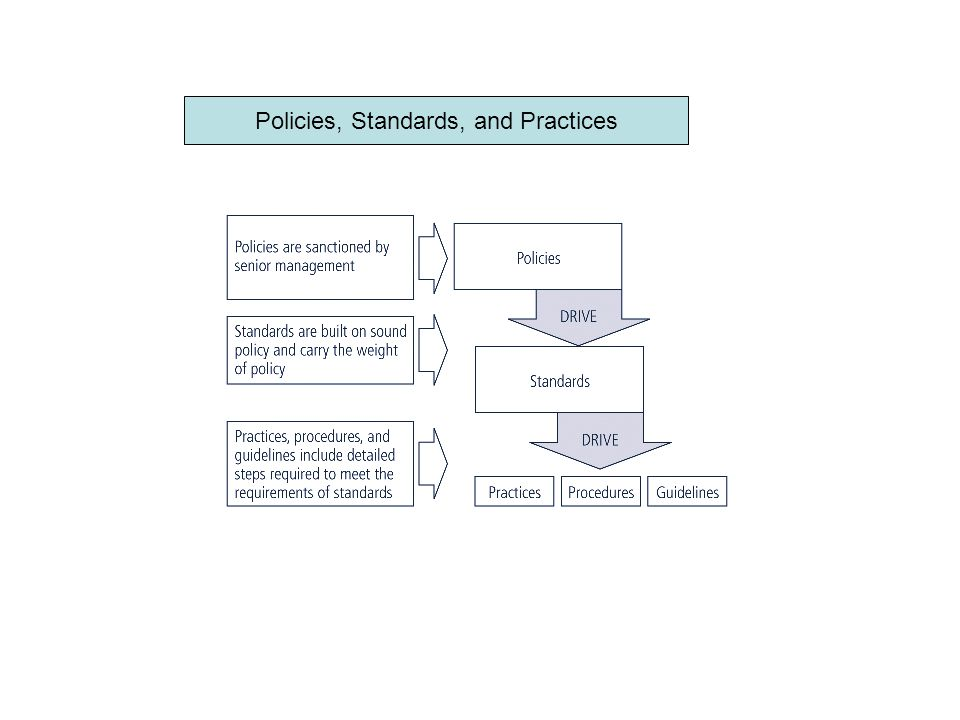 Enterprise Information Security Policy (EISP) Sets strategic direction, scope, and tone for all security efforts within the organization Executive-level document, usually drafted by or with CIO of the organization Typically addresses compliance in two areas –Ensure meeting requirements to establish program and responsibilities assigned therein to various organizational components –Use of specified penalties and disciplinary action