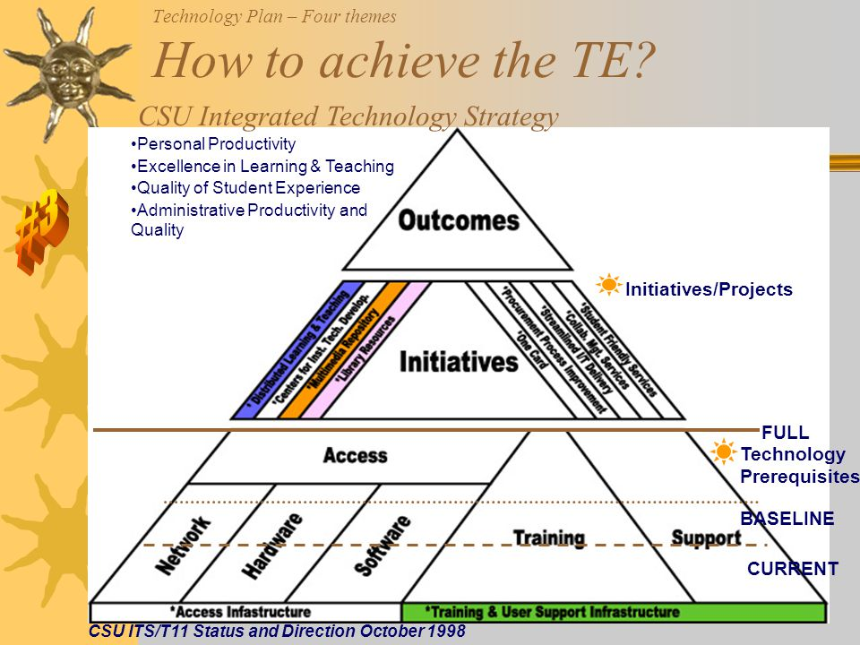 Technology Plan – Four themes How to achieve the TE.
