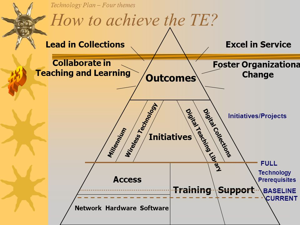 Network Hardware Software Access TrainingSupport Outcomes Millennium Wireless Technology Digital Collections Digital Teaching Library Lead in Collections Collaborate in Teaching and Learning Excel in Service Foster Organizational Change Initiatives Technology Plan – Four themes How to achieve the TE.