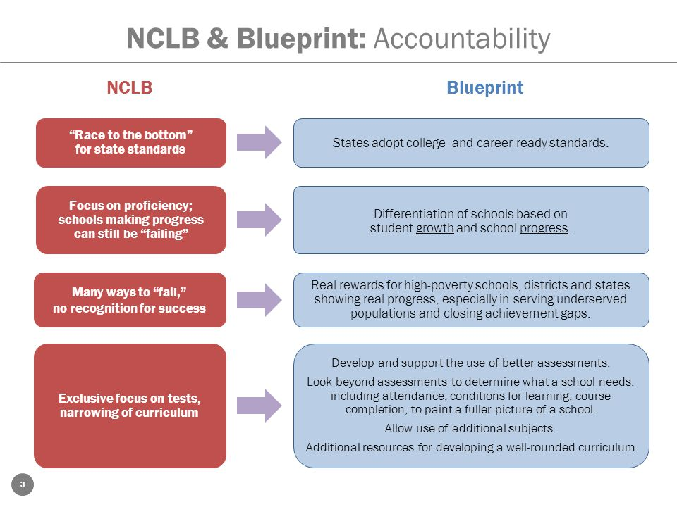 3 NCLB & Blueprint: Accountability NCLBBlueprint Race to the bottom for state standards States adopt college- and career-ready standards.