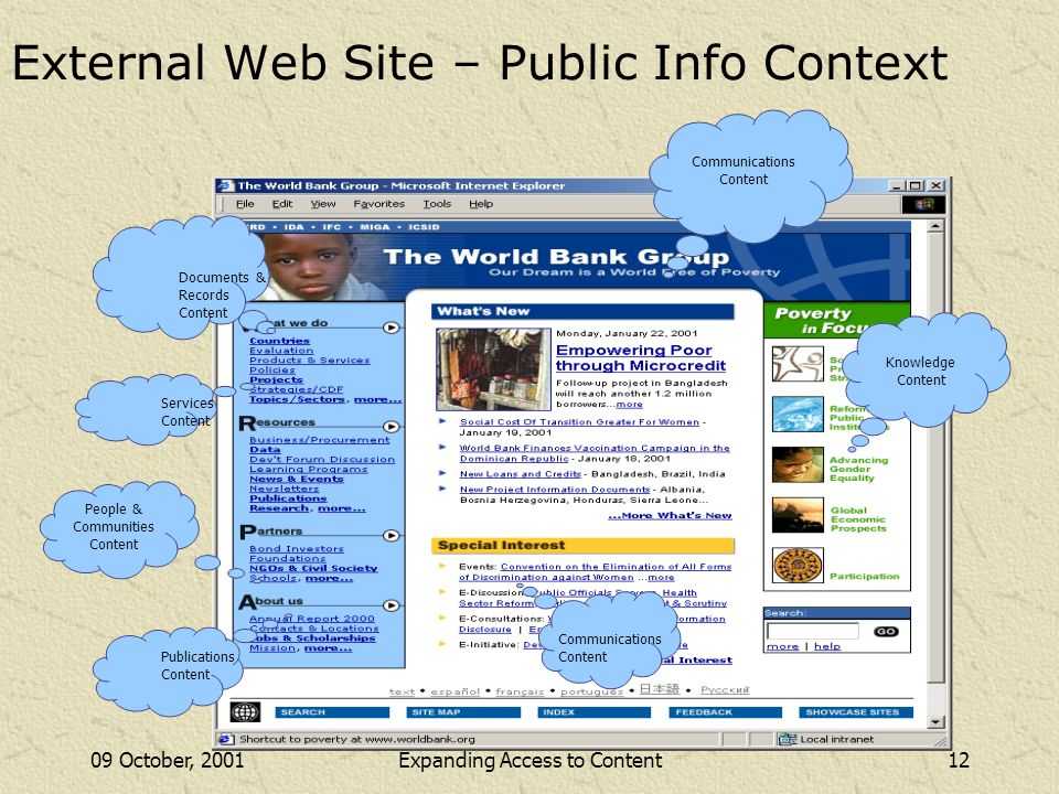 09 October, 200112Expanding Access to Content External Web Site – Public Info Context People & Communities Content Services Content Documents & Records Content Publications Content Communications Content Communications Content Knowledge Content