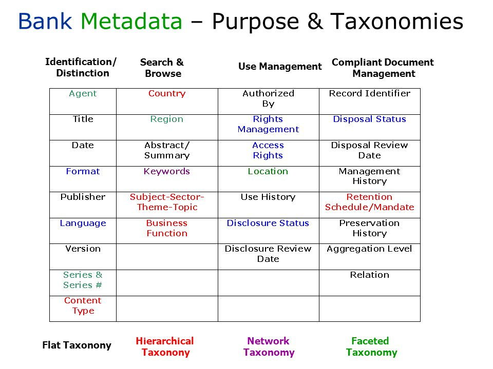 Bank Metadata – Purpose & Taxonomies Identification/ Distinction Search & Browse Use Management Compliant Document Management Flat Taxonony Hierarchical Taxonony Network Taxonomy Faceted Taxonomy