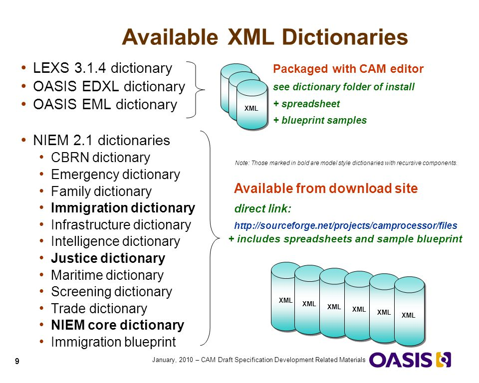 10 January, 2010 – CAM Draft Specification Development Related Materials Drag and Drop dictionary into Spreadsheet Drag and Drop XML dictionary format into Microsoft Excel Item names Child item indicator List of Child items Parent item indicator Unique ID Item Properties