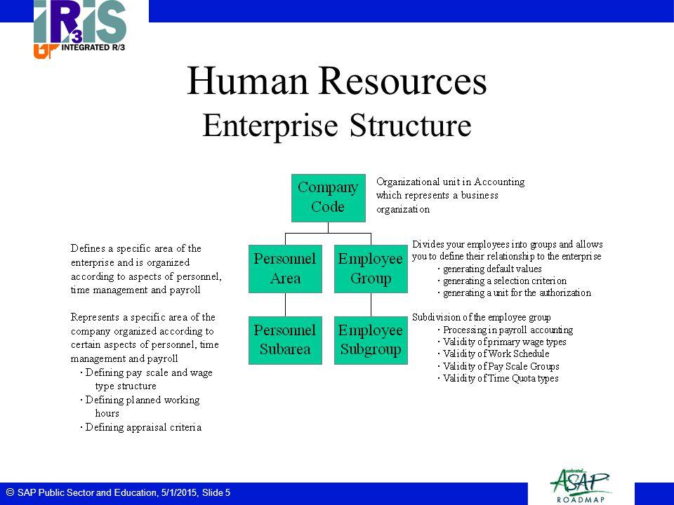  SAP Public Sector and Education, 5/1/2015, Slide 5 Human Resources Enterprise Structure