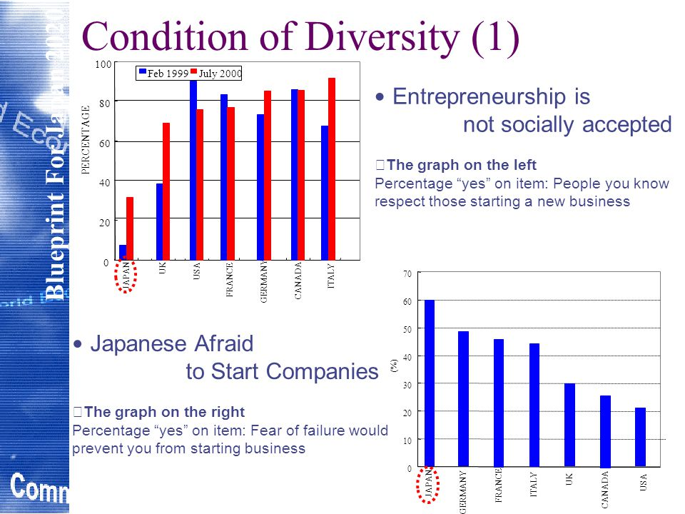 Blueprint For Japan 2020 Condition of Diversity (1) 0 10 20 30 40 50 60 70 JAPAN GERMANY FRANCE ITALY UK CANADA USA (%) 0 20 40 60 80 100 JAPAN UK USA FRANCE GERMANY CANADA ITALY PERCENTAGE Feb 1999July 2000 Entrepreneurship is not socially accepted ※ The graph on the left Percentage yes on item: People you know respect those starting a new business Japanese Afraid to Start Companies ※ The graph on the right Percentage yes on item: Fear of failure would prevent you from starting business