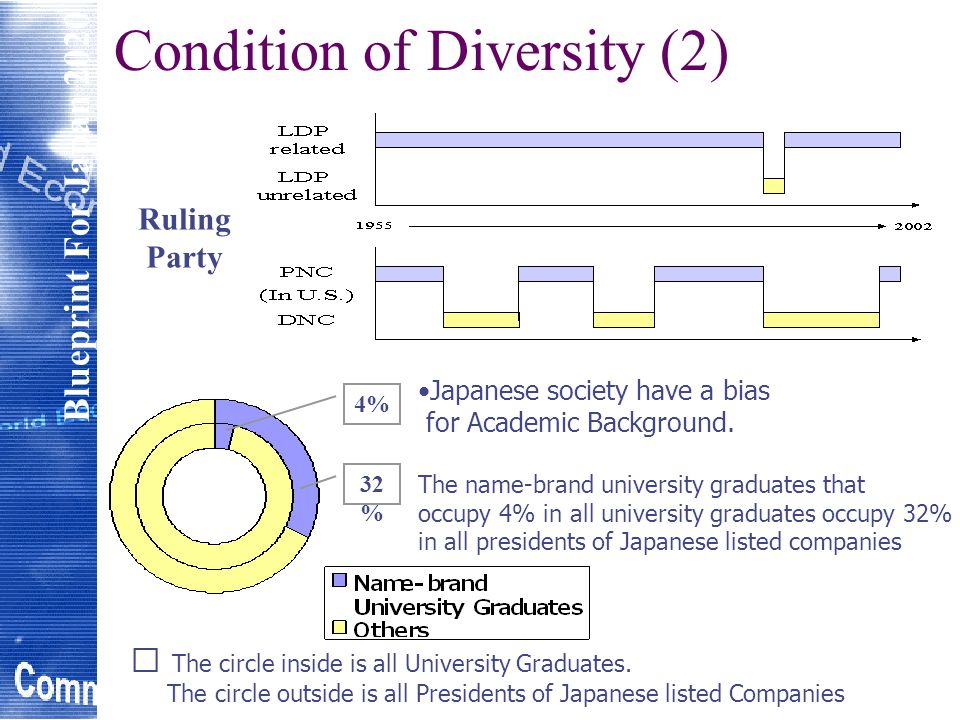 Blueprint For Japan 2020 Condition of Democracy (1) Me too contents of Japanese newspapers Journalists are shut out by violation 70% of date source of Japanese major newspaper are from Press Clubs Abandonment of Agenda Setting Adhesion between government and journalists Circulation of Newspapers Bad Influence of Press Clubs