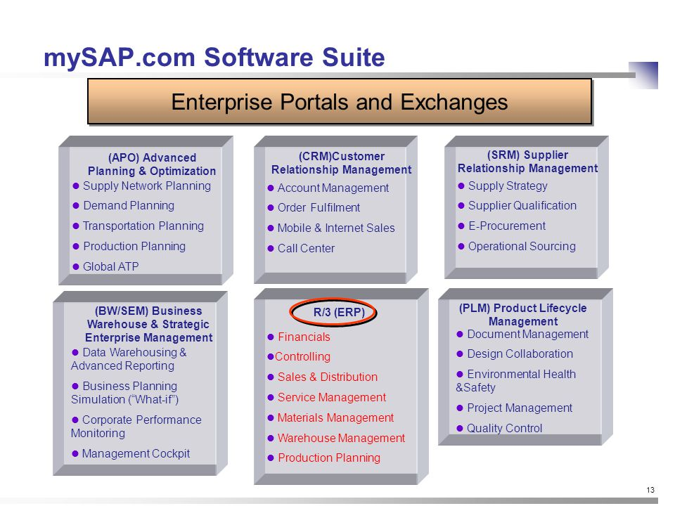 13 mySAP.com Software Suite (APO) Advanced Planning & Optimization Supply Network Planning Demand Planning Transportation Planning Production Planning Global ATP (CRM)Customer Relationship Management Account Management Order Fulfilment Mobile & Internet Sales Call Center Enterprise Portals and Exchanges R/3 (ERP) Financials Controlling Sales & Distribution Service Management Materials Management Warehouse Management Production Planning Supply Strategy Supplier Qualification E-Procurement Operational Sourcing (SRM) Supplier Relationship Management Document Management Design Collaboration Environmental Health &Safety Project Management Quality Control (PLM) Product Lifecycle Management Data Warehousing & Advanced Reporting Business Planning Simulation ( What-if ) Corporate Performance Monitoring Management Cockpit (BW/SEM) Business Warehouse & Strategic Enterprise Management