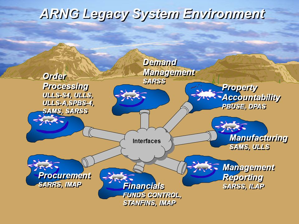 5 ARNG Legacy System Environment Financials FUNDS CONTROL, STANFINS, IMAP Financials FUNDS CONTROL, STANFINS, IMAP Order Processing ULLS-S4, ULLS, ULLS-A,SPBS-4, SAMS, SARSS Order Processing ULLS-S4, ULLS, ULLS-A,SPBS-4, SAMS, SARSS Manufacturing SAMS, ULLS Manufacturing SAMS, ULLS Management Reporting SARSS, ILAP Management Reporting SARSS, ILAP Demand Management SARSS Demand Management SARSS Procurement SARRS, IMAP Procurement SARRS, IMAP Interfaces Property Accountability PBUSE, DPAS Property Accountability PBUSE, DPAS