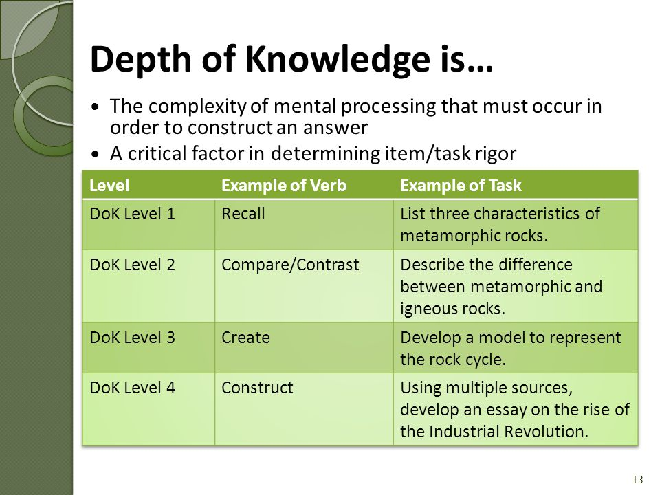 Depth of Knowledge Chart [Handout #4] 14