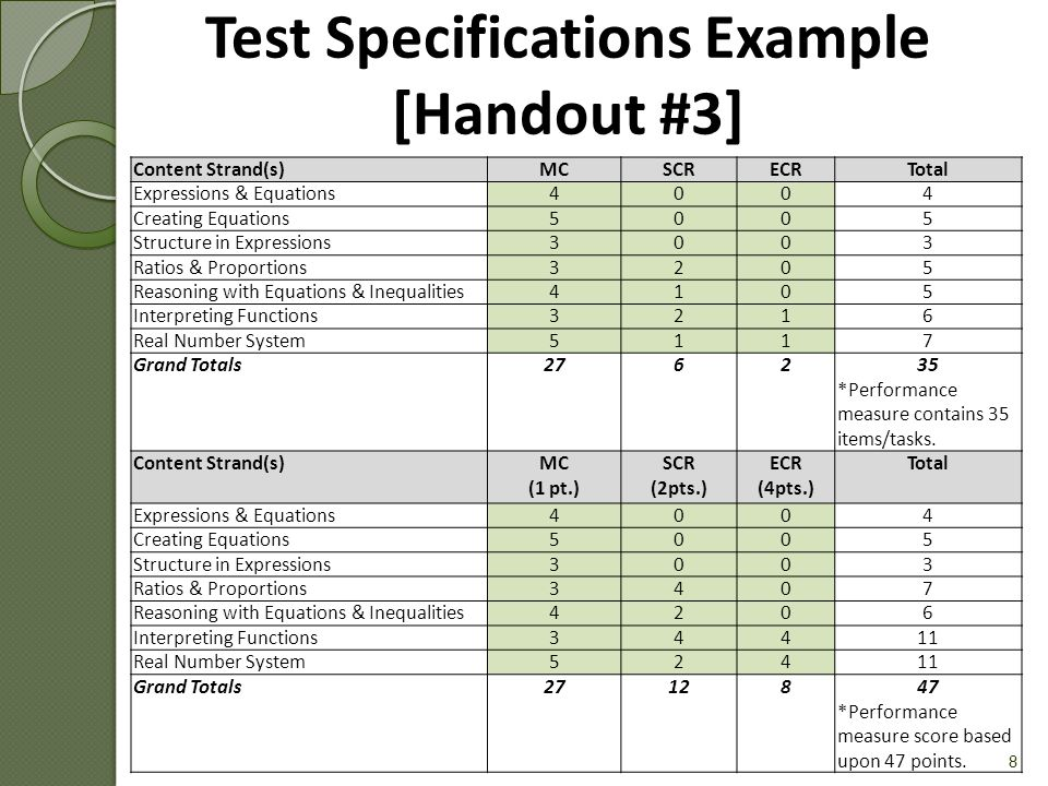 Test Specifications Example (cont.) [Handout #3] 9 Content Strand(s)DoK 1DoK 2DoK 3Total Expressions & Equations1214 Creating Equations1225 Structure in Expressions2013 Ratios & Proportions0505 Reasoning with Equations & Inequalities 3205 Interpreting Functions0246 Real Number System1427 Grand Totals8171035 *Performance measure contains items/tasks with the following Level/DoK distribution: DoK 1 = 23% DoK 2 & 3 = 77%