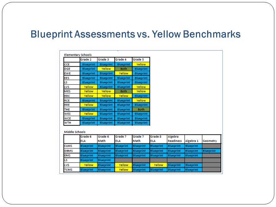 Blueprint Assessments vs. Yellow Benchmarks