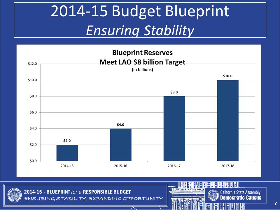 2014-15 Budget Blueprint Ensuring Stability 10