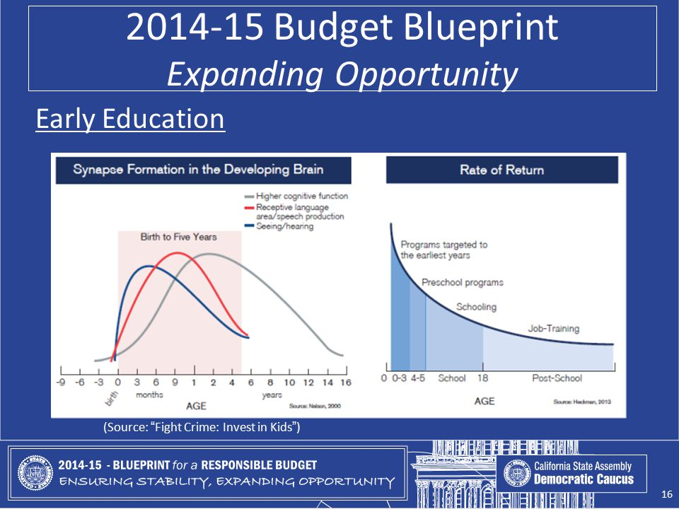 2014-15 Budget Blueprint Expanding Opportunity Early Education (Source: Fight Crime: Invest in Kids ) 16