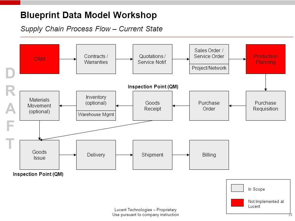 18 DRAFTDRAFT Lucent Technologies – Proprietary Use pursuant to company instruction Blueprint Data Model Workshop Supply Chain Process Flow – Current State CRM Contracts / Warranties Quotations / Service Notif.