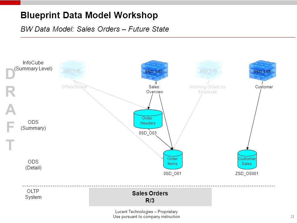 21 DRAFTDRAFT Lucent Technologies – Proprietary Use pursuant to company instruction Blueprint Data Model Workshop BW Data Model: Sales Orders – Future State InfoCube (Summary Level) ODS (Detail) OLTP System Sales Orders R/3 ODS (Summary) Order Headers 0SD_C03 0SD_C050SD_C10 Offers/OrdersIncoming Orders by Employee Order Items 0SD_O01 0SD_C01 Customer Sales ZSD_OS001 Sales: Overview Customer 0SD_O03