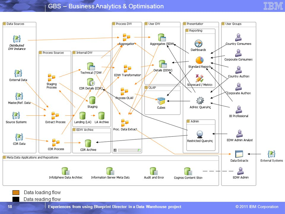 GBS – Business Analytics & Optimisation Experiences from using Blueprint Director in a Data Warehouse project © 2011 IBM Corporation 18 Data loading f