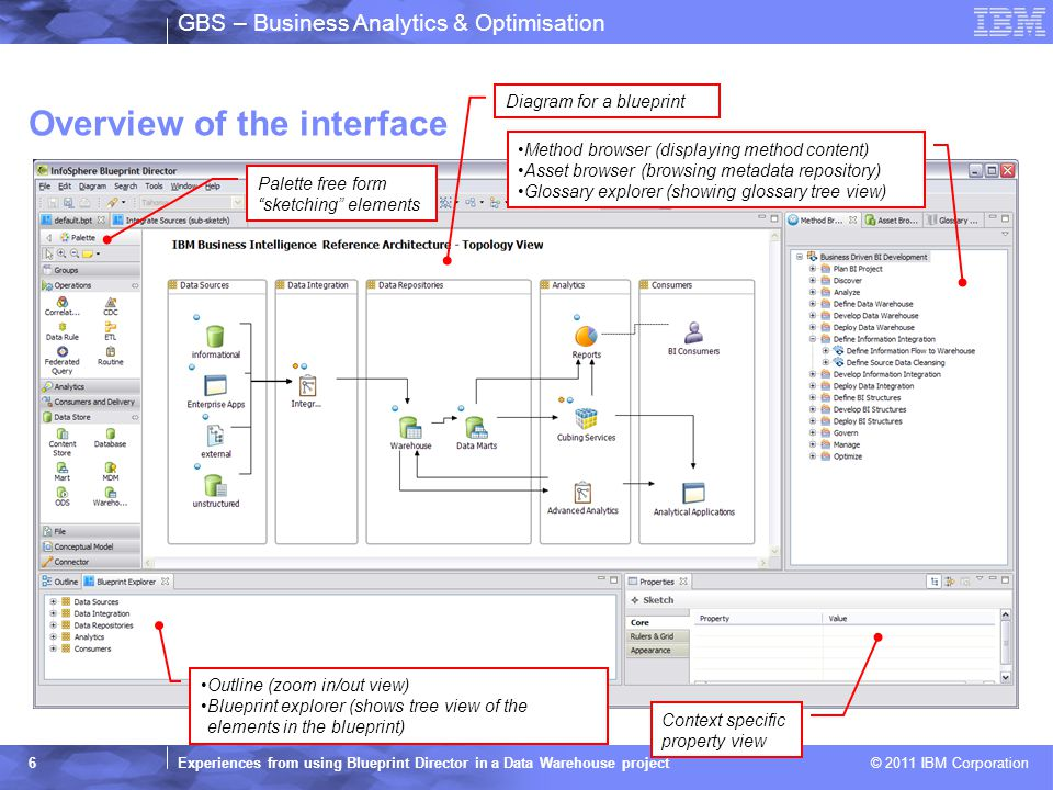 2011 ibm corporation gbs business analytics optimisation 6 gbs business malvernweather Choice Image