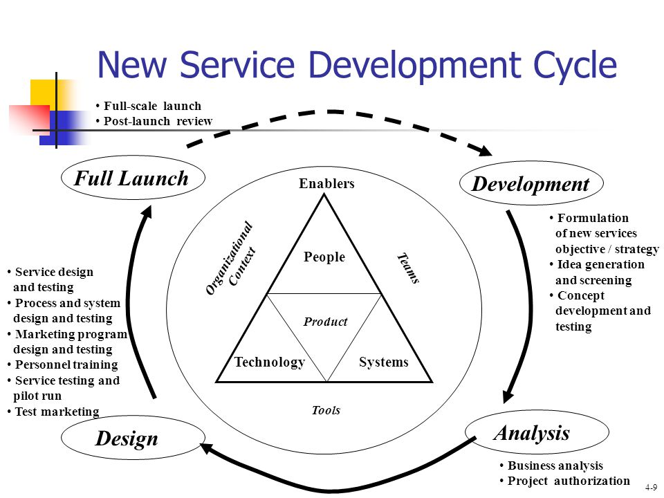 New Service Development Cycle People Technology Systems Product Full Launch Development Design Analysis Organizational Context Teams Tools Enablers Formulation of new services objective / strategy Idea generation and screening Concept development and testing Business analysis Project authorization Full-scale launch Post-launch review Service design and testing Process and system design and testing Marketing program design and testing Personnel training Service testing and pilot run Test marketing 4-9