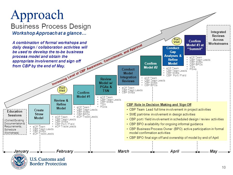 10 Approach Business Process Design Workshop Approach at a glance… February March April January May Create Straw Model Review & Refine Model Confirm Model #1 Increasing Level of CBP Awareness, Commitment, and Approval Conduct Model Integration Reviews Confirm Model #2 Conduct Gap Analyses & Refine Model Confirm Model #3 at Summit Review Model w/ PGAs & TSN Education Sessions (Collect Existing Documentation & Requirements, Schedule Workshops) Integrated Reviews Across Workstreams Port Visit Port Visit CBP Role in Decision Making and Sign Off CBP Team Lead full time involvement in project activities SME part-time involvement in design activities CBP port / field involvement in scheduled design / review activities CBP BPO availability for ongoing informal guidance CBP Business Process Owner (BPO) active participation in formal model confirmation activities CBP BPO final sign off and ownership of model by end of April A combination of formal workshops and daily design / collaboration activities will be used to develop the to-be business process model and obtain the appropriate involvement and sign off from CBP by the end of May.