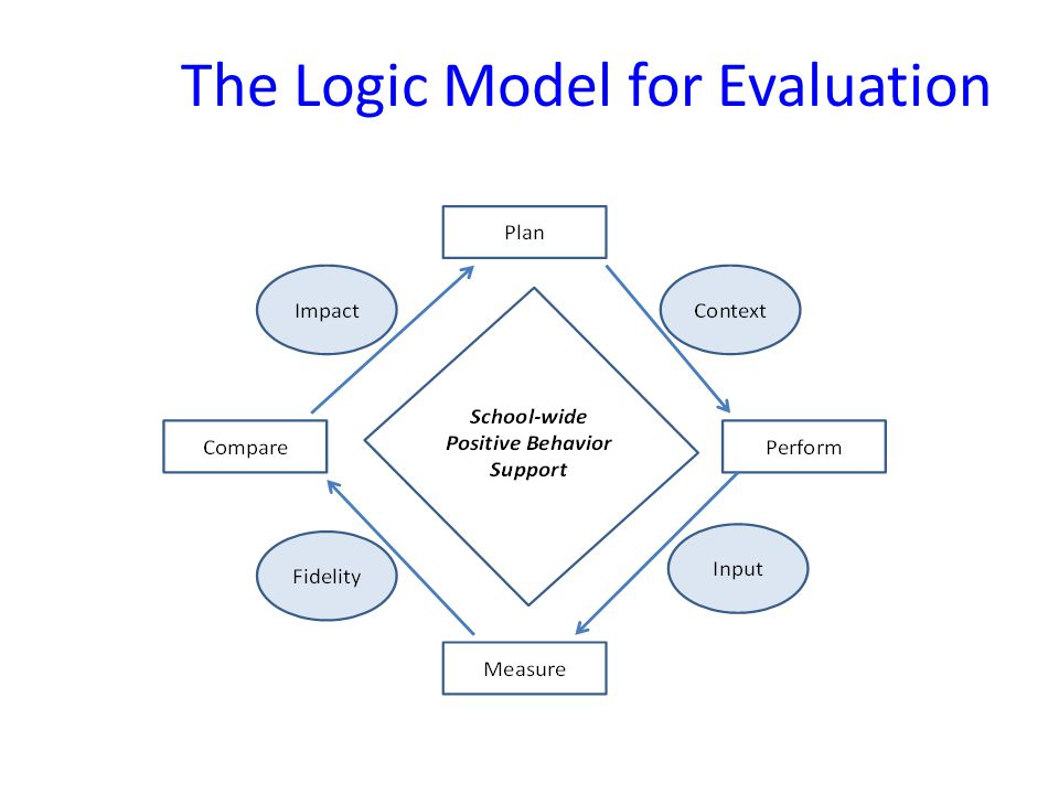 The Logic Model for Evaluation