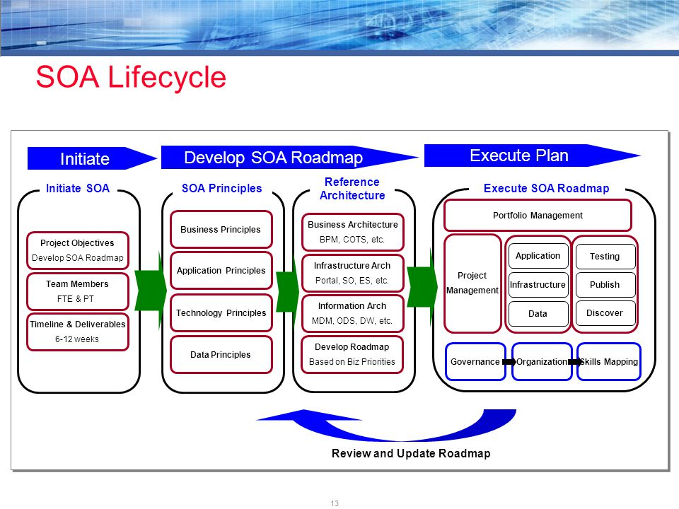 13 SOA Lifecycle Portfolio Management Project Management Application Infrastructure Data Testing Publish Discover Project Objectives Develop SOA Roadmap Team Members FTE & PT Timeline & Deliverables 6-12 weeks Initiate SOA Initiate Business Principles Application Principles Technology Principles Data Principles Business Architecture BPM, COTS, etc.