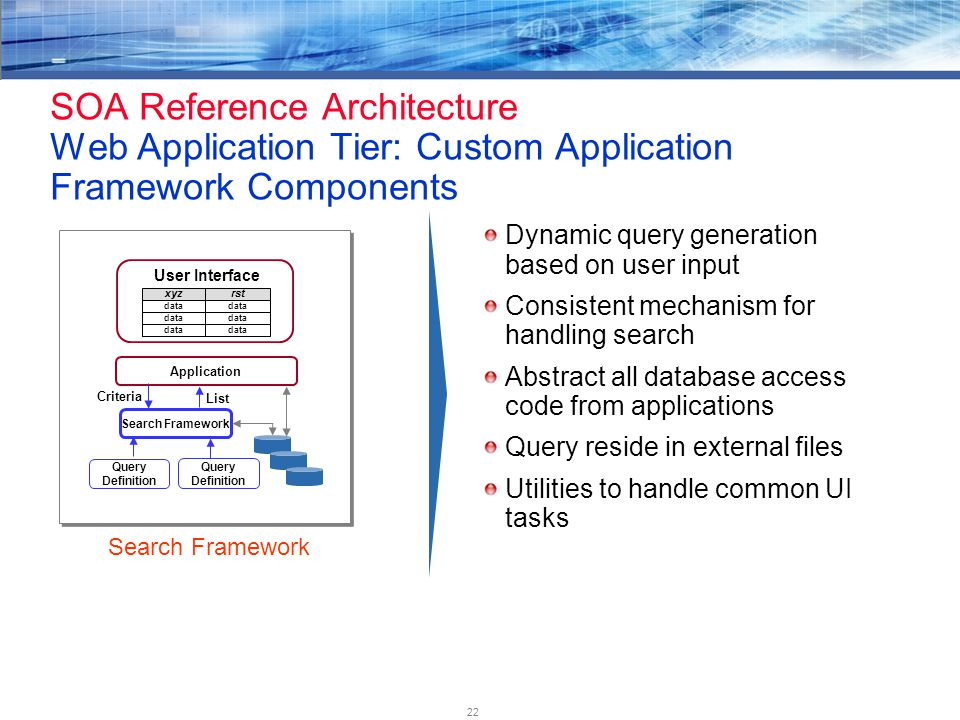 22 SOA Reference Architecture Web Application Tier: Custom Application Framework Components Dynamic query generation based on user input Consistent mechanism for handling search Abstract all database access code from applications Query reside in external files Utilities to handle common UI tasks xyz data rst data User Interface Application Search Framework Criteria List Query Definition Search Framework