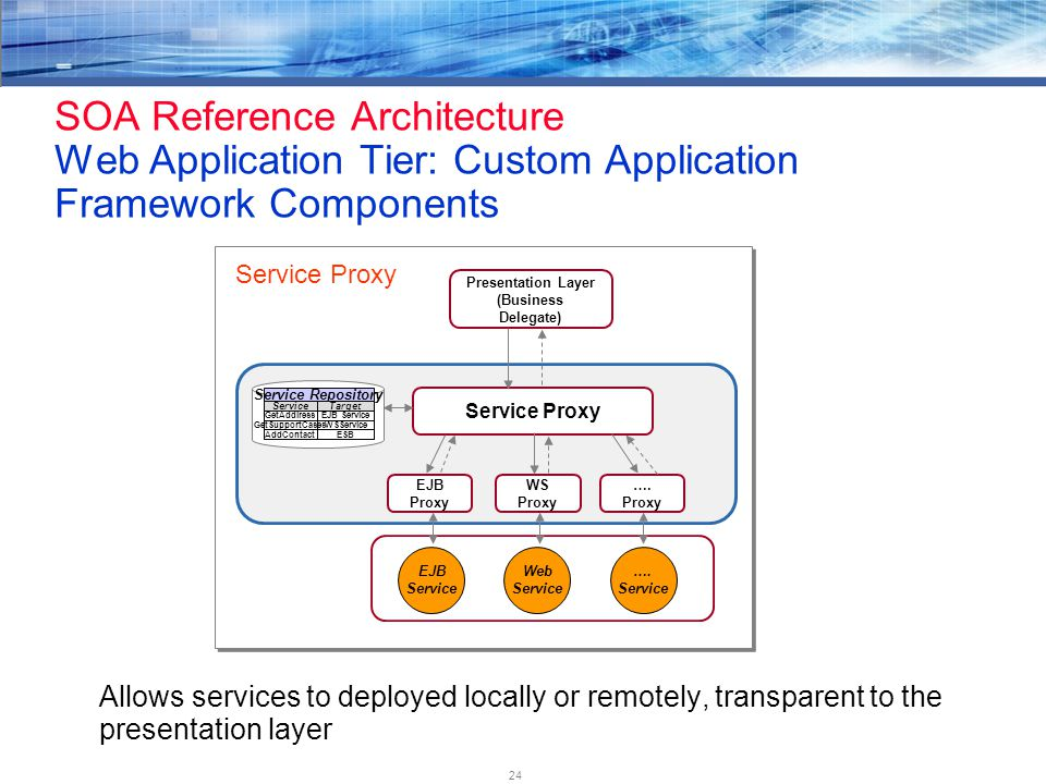 24 SOA Reference Architecture Web Application Tier: Custom Application Framework Components Allows services to deployed locally or remotely, transparent to the presentation layer EJB Service EJB Proxy WS Proxy ….