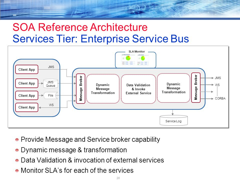 28 SOA Reference Architecture Services Tier: Enterprise Service Bus Provide Message and Service broker capability Dynamic message & transformation Data Validation & invocation of external services Monitor SLA's for each of the services Client App JMS Queue Client App File Client App Message Broker Dynamic Message Transformation Data Validation & Invoke External Service Dynamic Message Transformation Message Broker JMS WS JMS WS CORBA Service Log SLA Monitor