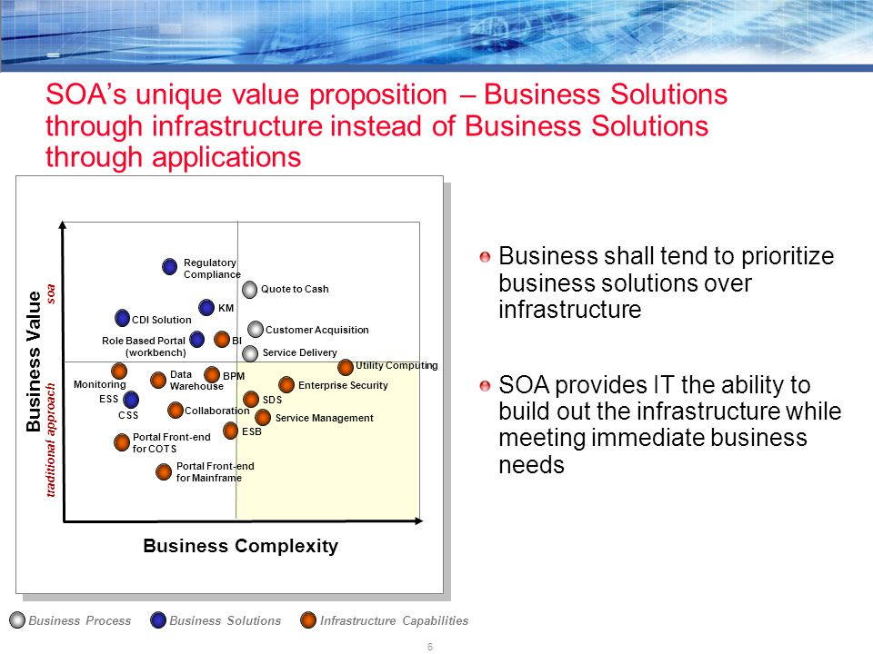 6 Business Solutions SOA's unique value proposition – Business Solutions through infrastructure instead of Business Solutions through applications Business Complexity Business Value traditional approach soa Portal Front-end for COTS Portal Front-end for Mainframe Monitoring Regulatory Compliance ESS CSS Utility Computing Customer Acquisition Service Delivery Quote to Cash Business shall tend to prioritize business solutions over infrastructure SOA provides IT the ability to build out the infrastructure while meeting immediate business needs Infrastructure CapabilitiesBusiness Process Enterprise Security KM Role Based Portal (workbench) Collaboration BI Data Warehouse Service Management CDI Solution ESBSDSBPM