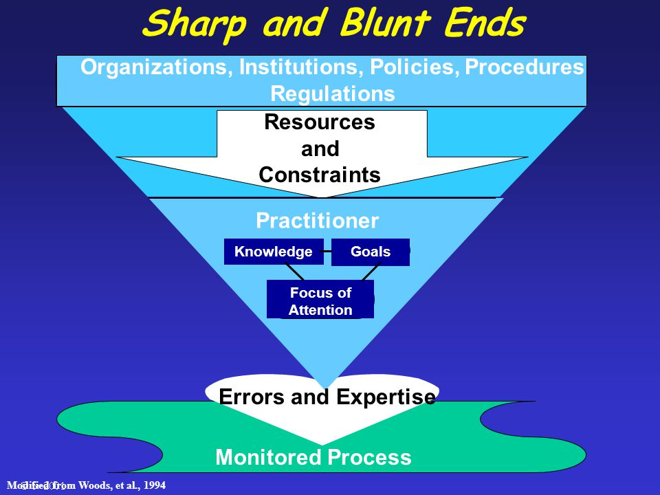  Sharp and Blunt Ends Errors and Expertise Monitored Process Organizations, Institutions, Policies, Procedures Regulations Resources and Constraints Practitioner Knowledge Focus of Attention Goals Modified from Woods, et al., 1994