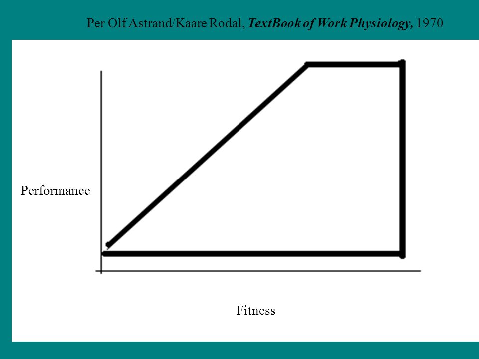 Per Olf Astrand/Kaare Rodal, TextBook of Work Physiology, 1970 Fitness Performance