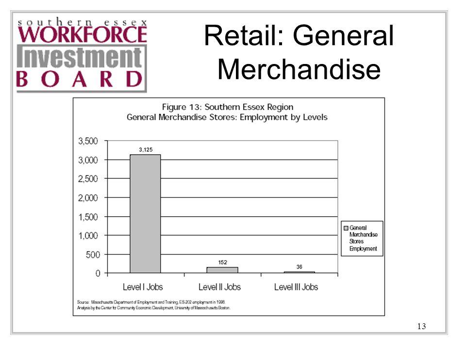 13 Retail: General Merchandise