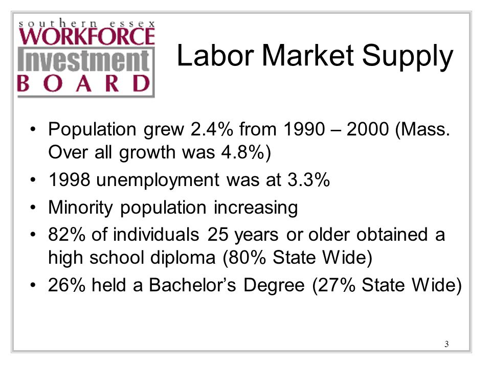 4 Labor Market Supply Cont.