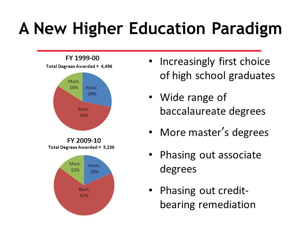 A New Higher Education Paradigm Increasingly first choice of high school graduates Wide range of baccalaureate degrees More master's degrees Phasing out associate degrees Phasing out credit- bearing remediation