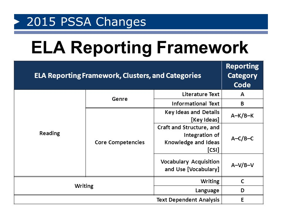 2015 PSSA Changes Item Types and Points All grades: