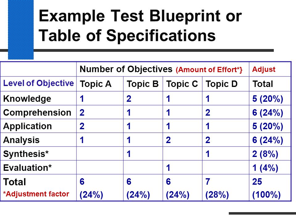 Example Test Blueprint or Table of Specifications Number of Objectives (Amount of Effort*} Adjust Level of Objective Topic ATopic BTopic CTopic DTotal